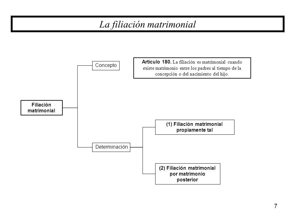 Filiación matrimonial Concepto Determinación (2) Filiación matrimonial por matrimonio posterior (1) Filiación matrimonial propiamente tal Artículo 180