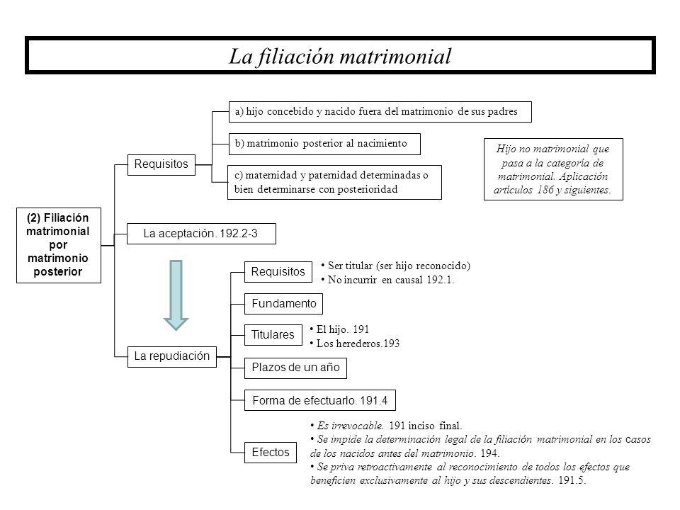 (2) Filiación matrimonial por matrimonio posterior Requisitos La repudiación La filiación matrimonial c) maternidad y paternidad determinadas o bien d