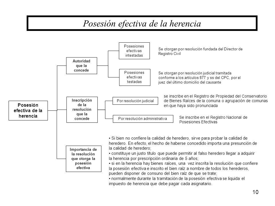 10 Posesión efectiva de la herencia Si bien no confiere la calidad de heredero, sirve para probar la calidad de heredero. En efecto, el hecho de haber
