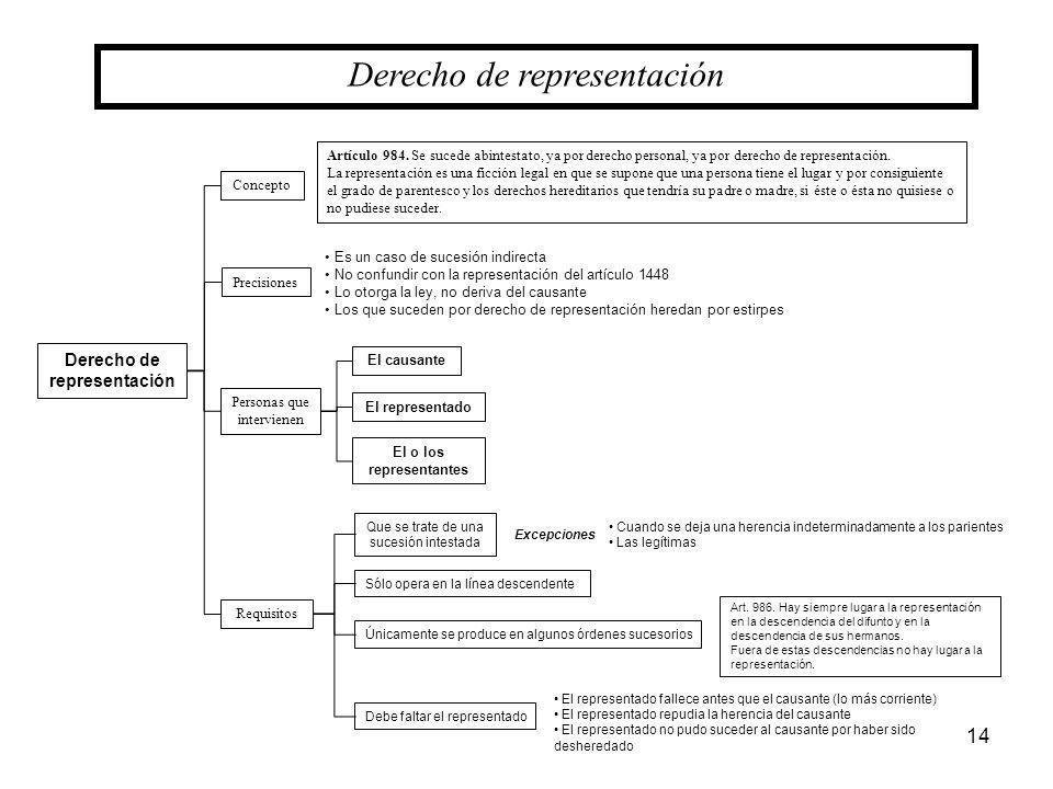 14 Derecho de representación Concepto Artículo 984. Se sucede abintestato, ya por derecho personal, ya por derecho de representación. La representació