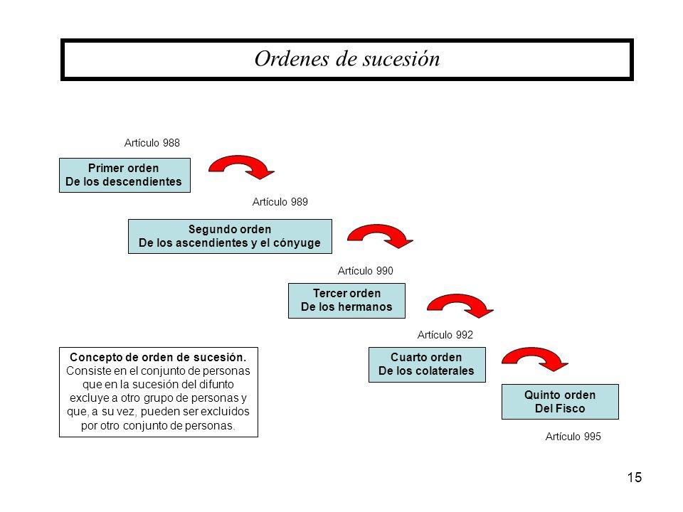 15 Ordenes de sucesión Concepto de orden de sucesión. Consiste en el conjunto de personas que en la sucesión del difunto excluye a otro grupo de perso