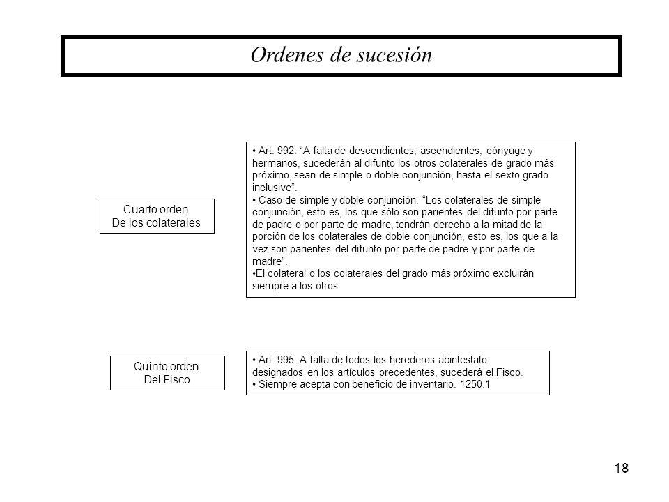 18 Cuarto orden De los colaterales Quinto orden Del Fisco Art. 992. A falta de descendientes, ascendientes, cónyuge y hermanos, sucederán al difunto l