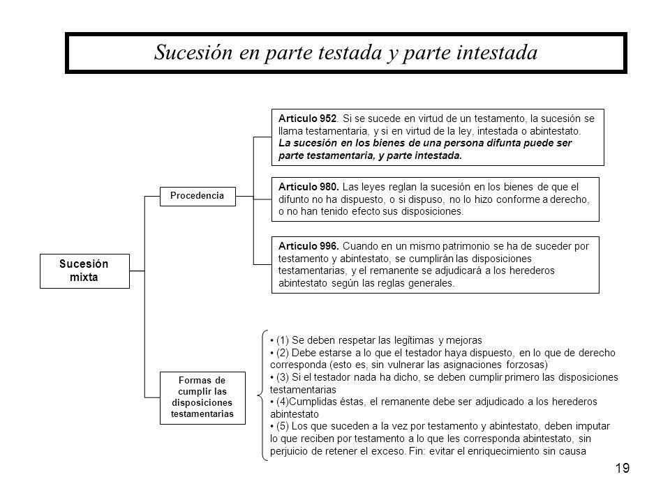 19 Sucesión en parte testada y parte intestada Procedencia Sucesión mixta Formas de cumplir las disposiciones testamentarias Artículo 952. Si se suced