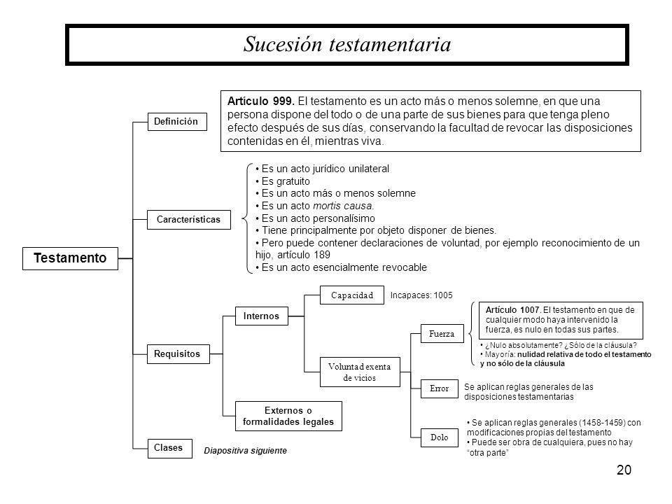 20 Sucesión testamentaria Definición Testamento Requisitos Clases Internos Externos o formalidades legales Capacidad Voluntad exenta de vicios Fuerza