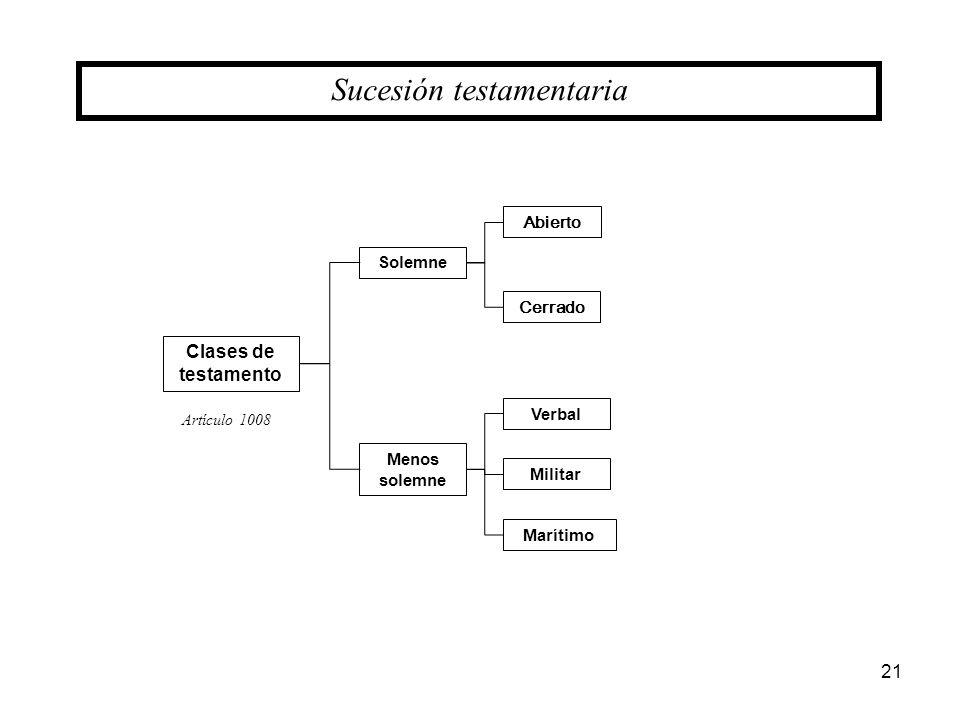 21 Sucesión testamentaria Clases de testamento Solemne Menos solemne Verbal Militar Marítimo Abierto Cerrado Artículo 1008