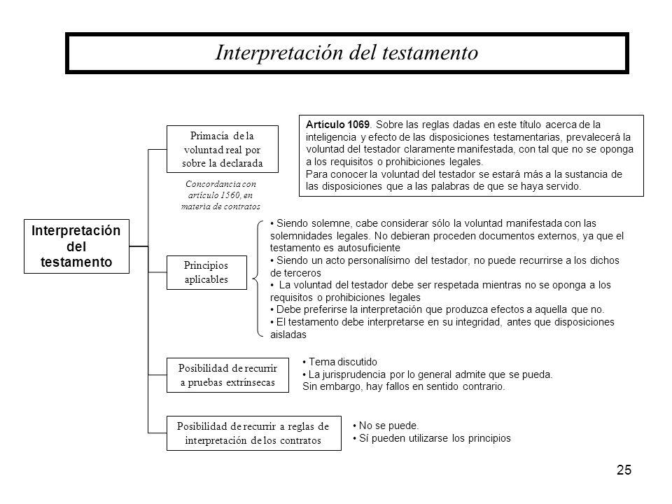 25 Interpretación del testamento Primacía de la voluntad real por sobre la declarada Interpretación del testamento Principios aplicables Posibilidad d
