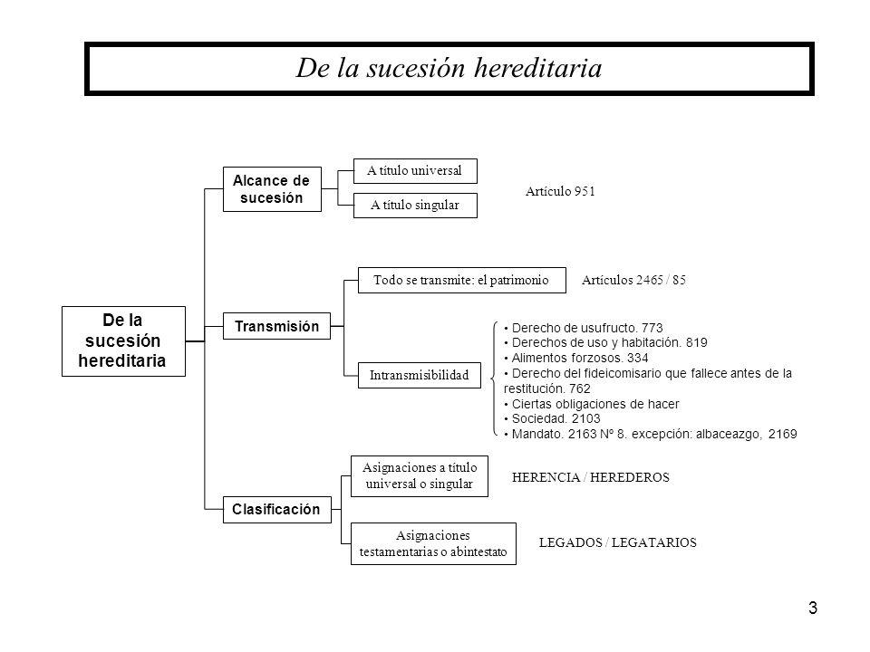 3 De la sucesión hereditaria Alcance de sucesión De la sucesión hereditaria Clasificación Transmisión A título universal A título singular Todo se tra