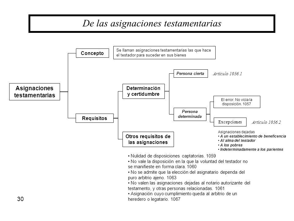30 De las asignaciones testamentarias Asignaciones testamentarias Concepto Requisitos Determinación y certidumbre Otros requisitos de las asignaciones