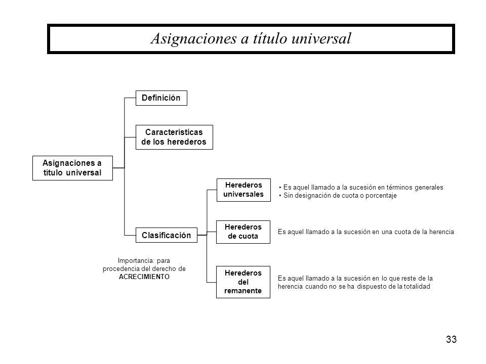 33 Asignaciones a título universal Definición Características de los herederos Clasificación Herederos universales Herederos de cuota Herederos del re