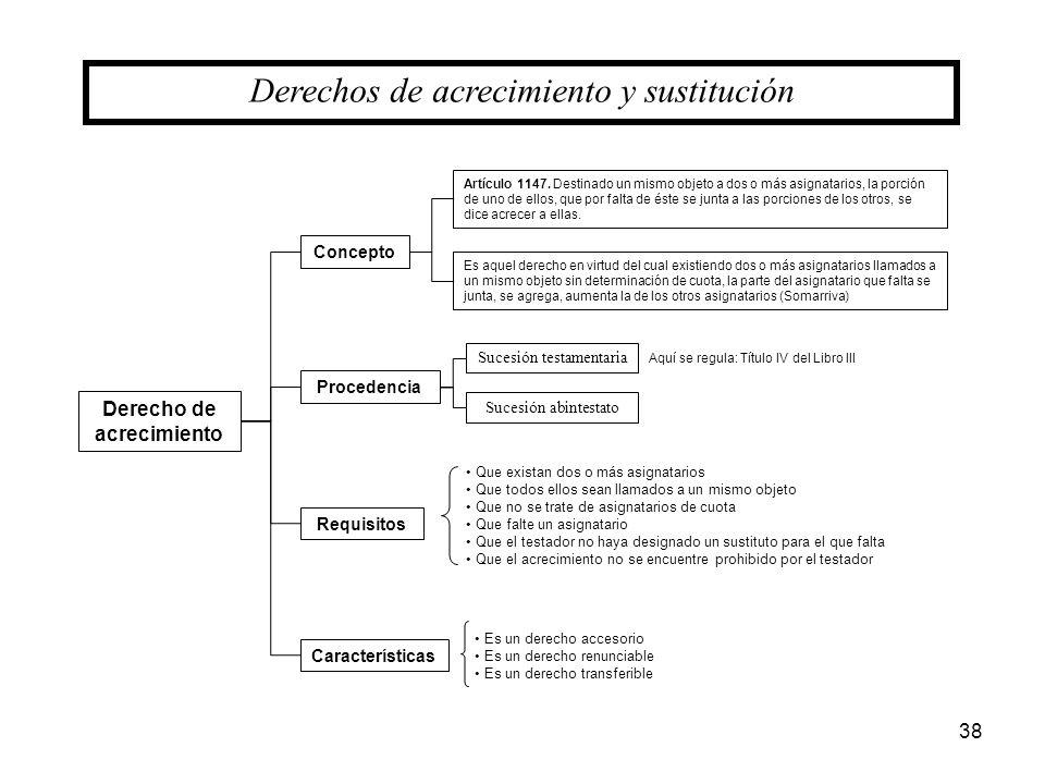 38 Derecho de acrecimiento Derechos de acrecimiento y sustitución Concepto Procedencia Requisitos Características Artículo 1147. Destinado un mismo ob