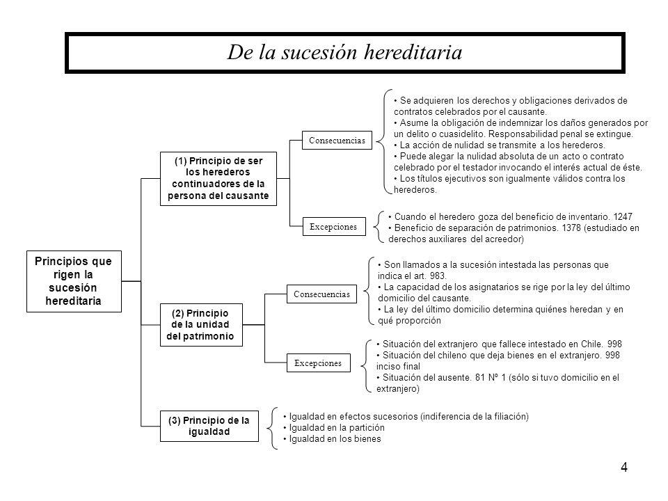 4 De la sucesión hereditaria (1) Principio de ser los herederos continuadores de la persona del causante Principios que rigen la sucesión hereditaria