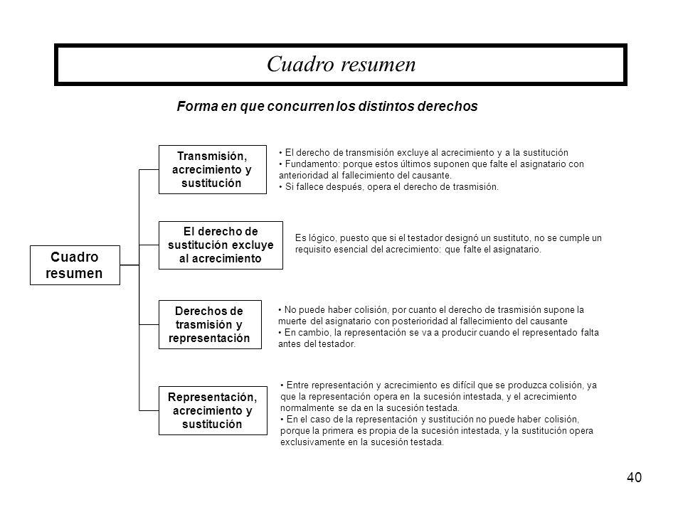 40 Cuadro resumen Transmisión, acrecimiento y sustitución Derechos de trasmisión y representación Forma en que concurren los distintos derechos El der
