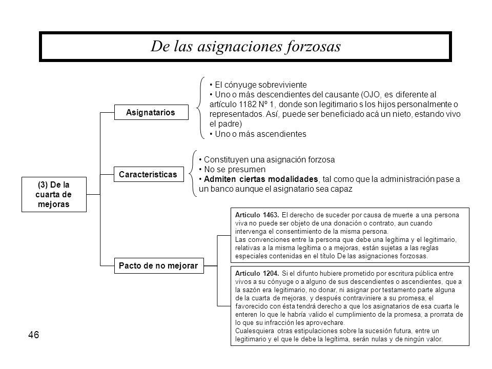 46 (3) De la cuarta de mejoras De las asignaciones forzosas Asignatarios Pacto de no mejorar Características El cónyuge sobreviviente Uno o más descen