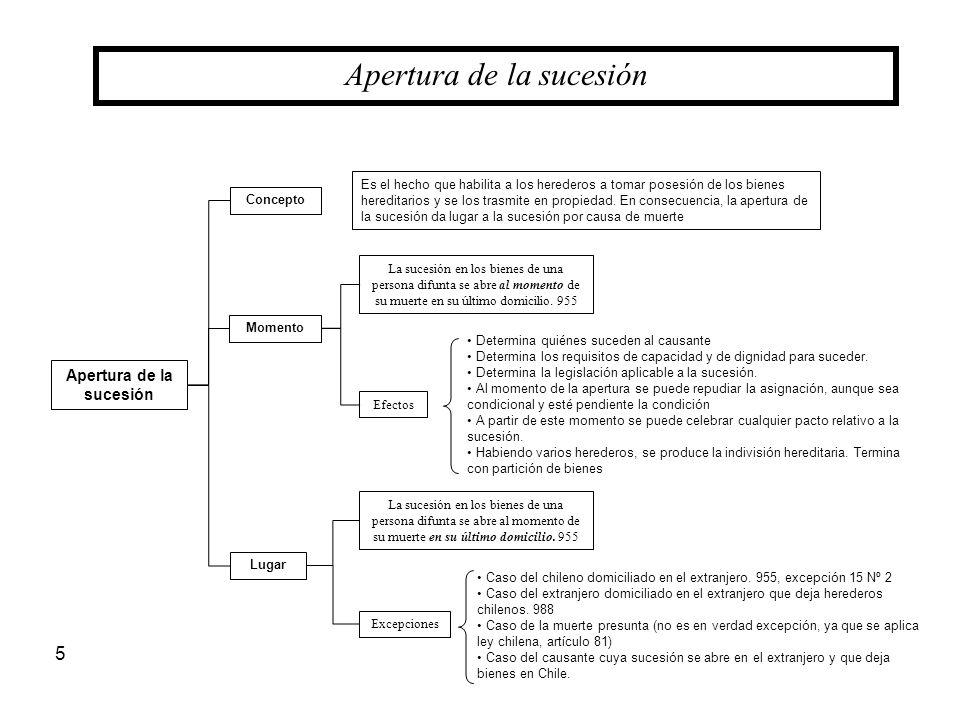 5 Apertura de la sucesión Concepto Apertura de la sucesión Lugar Momento Determina quiénes suceden al causante Determina los requisitos de capacidad y