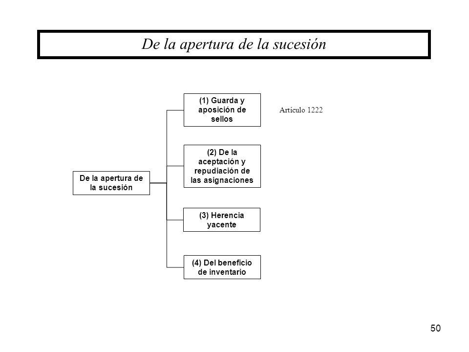 50 De la apertura de la sucesión (1) Guarda y aposición de sellos (2) De la aceptación y repudiación de las asignaciones (3) Herencia yacente (4) Del