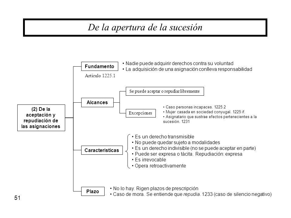 51 (2) De la aceptación y repudiación de las asignaciones De la apertura de la sucesión Fundamento Características Alcances Nadie puede adquirir derec