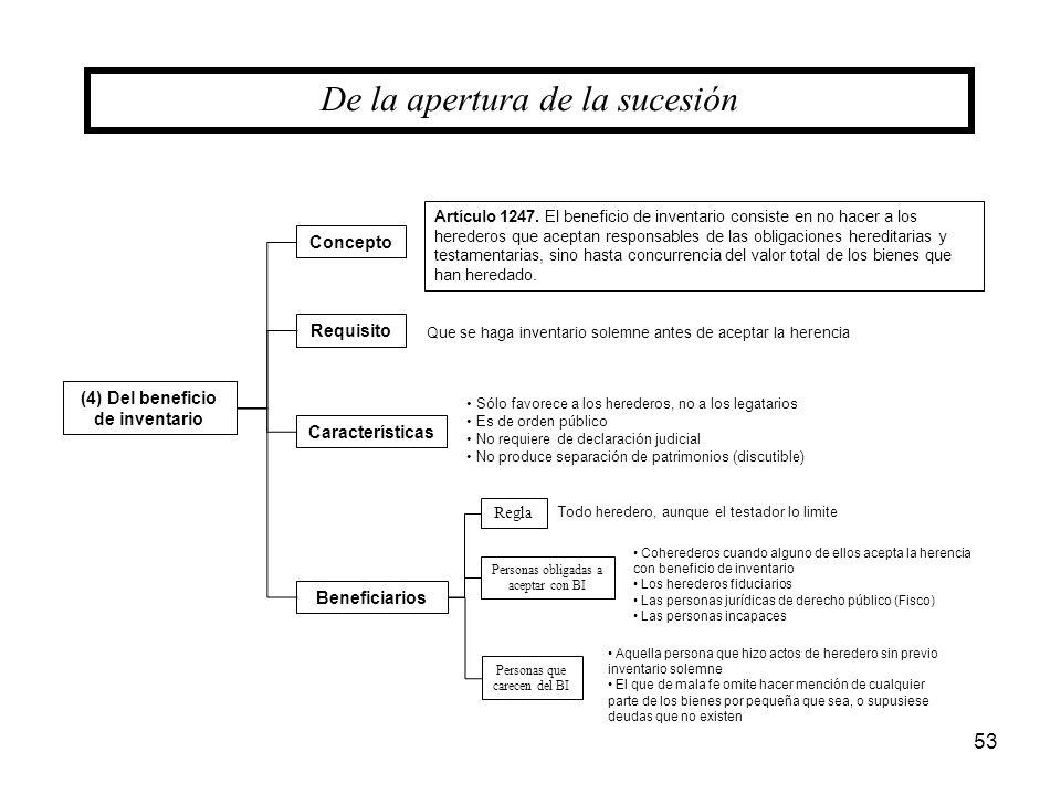 53 (4) Del beneficio de inventario De la apertura de la sucesión Concepto Características Requisito Artículo 1247. El beneficio de inventario consiste