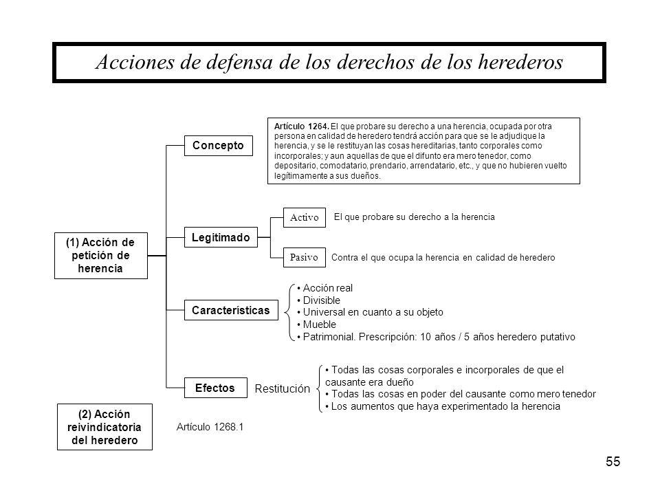 55 (1) Acción de petición de herencia Acciones de defensa de los derechos de los herederos Concepto Características Legitimado (2) Acción reivindicato