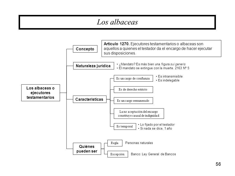 56 Los albaceas o ejecutores testamentarios Los albaceas Concepto Quiénes pueden ser Características Naturaleza jurídica Es un cargo de confianza Es d