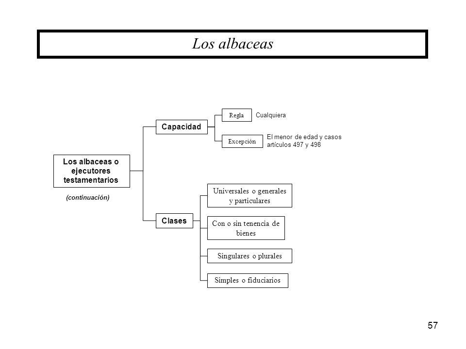 57 Los albaceas o ejecutores testamentarios Los albaceas Clases Universales o generales y particulares Con o sin tenencia de bienes Singulares o plura