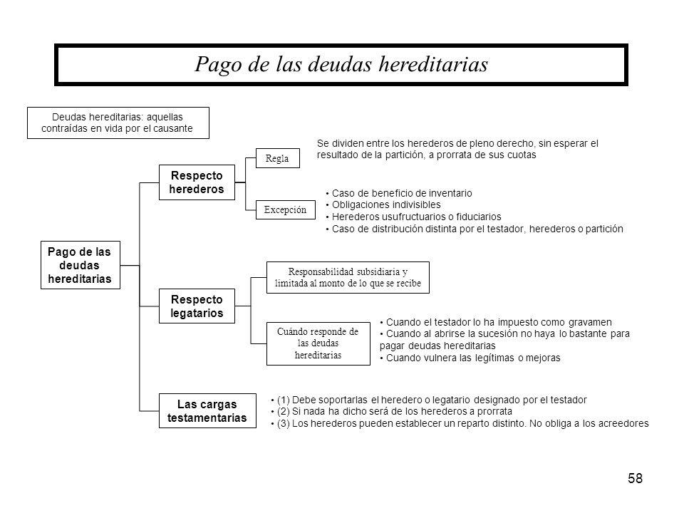58 Pago de las deudas hereditarias Respecto legatarios Responsabilidad subsidiaria y limitada al monto de lo que se recibe Cuándo responde de las deud