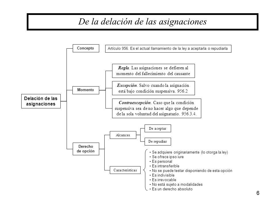 6 De la delación de las asignaciones Concepto Delación de las asignaciones Derecho de opción Momento Artículo 956. Es el actual llamamiento de la ley