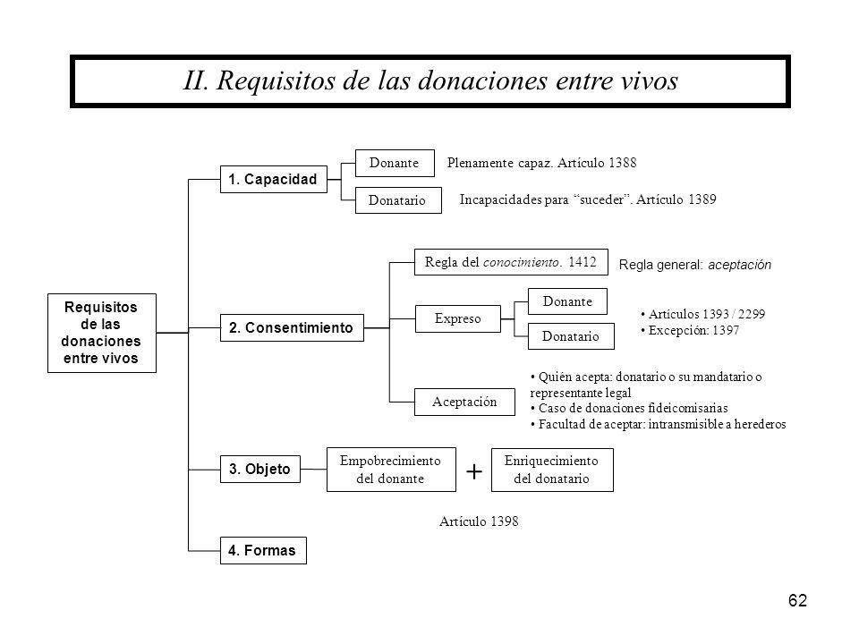 62 1. Capacidad Requisitos de las donaciones entre vivos 2. Consentimiento 3. Objeto Expreso Aceptación Donante Donatario 4. Formas II. Requisitos de