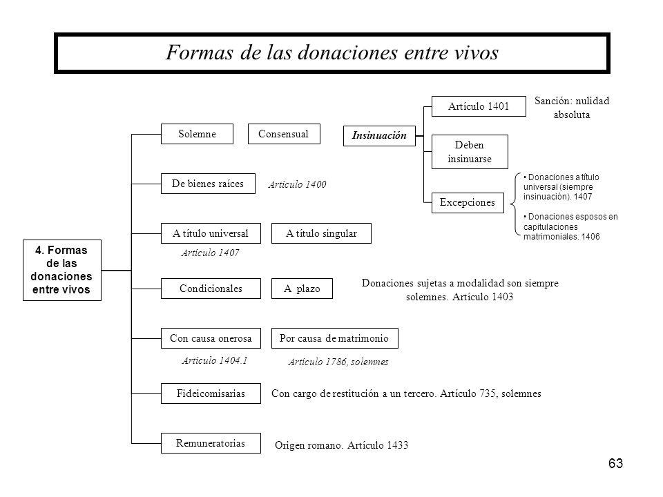 63 4. Formas de las donaciones entre vivos Formas de las donaciones entre vivos SolemneConsensual De bienes raíces A título universalA título singular