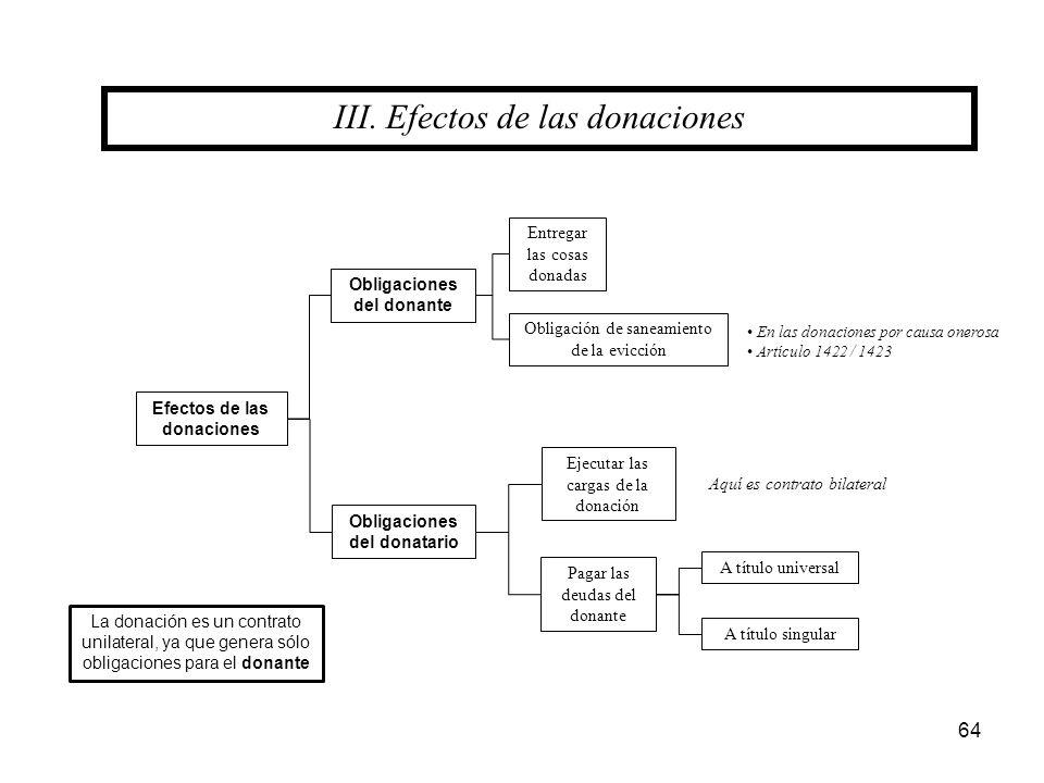 64 III. Efectos de las donaciones Obligaciones del donante Efectos de las donaciones Obligaciones del donatario Pagar las deudas del donante Ejecutar