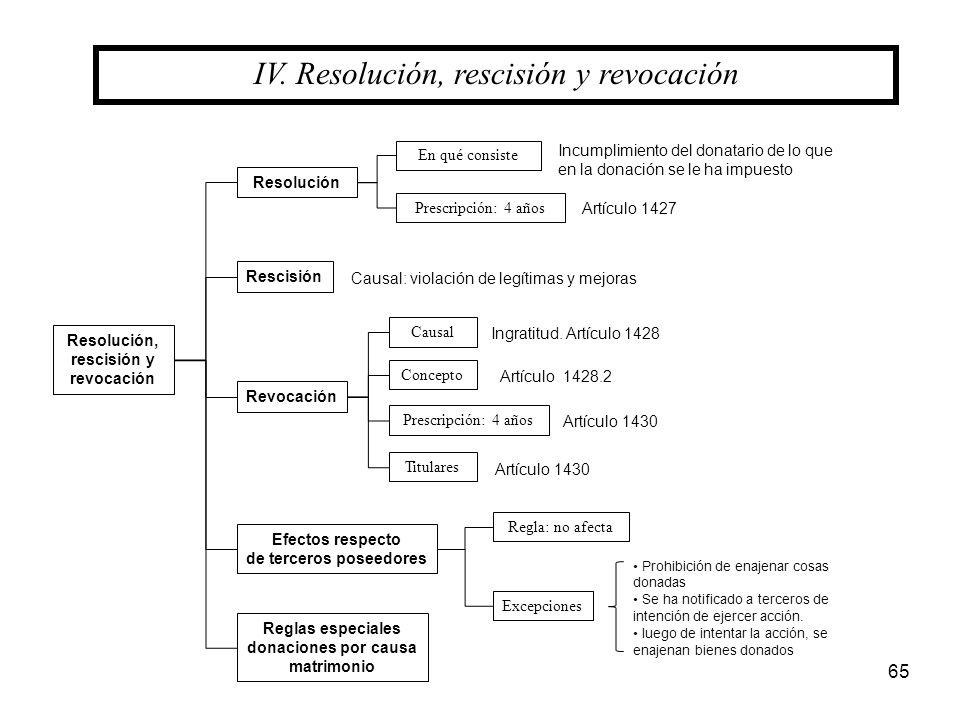 65 IV. Resolución, rescisión y revocación Resolución Resolución, rescisión y revocación Rescisión En qué consiste Prescripción: 4 años Revocación Efec