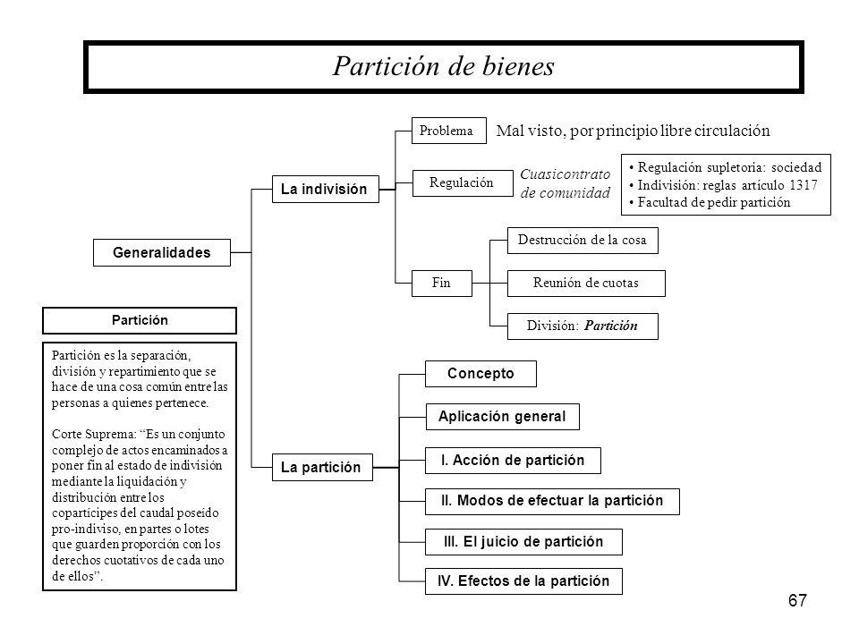 67 Partición de bienes La indivisión Generalidades Problema Fin Destrucción de la cosa Reunión de cuotas La partición Concepto Aplicación general I. A