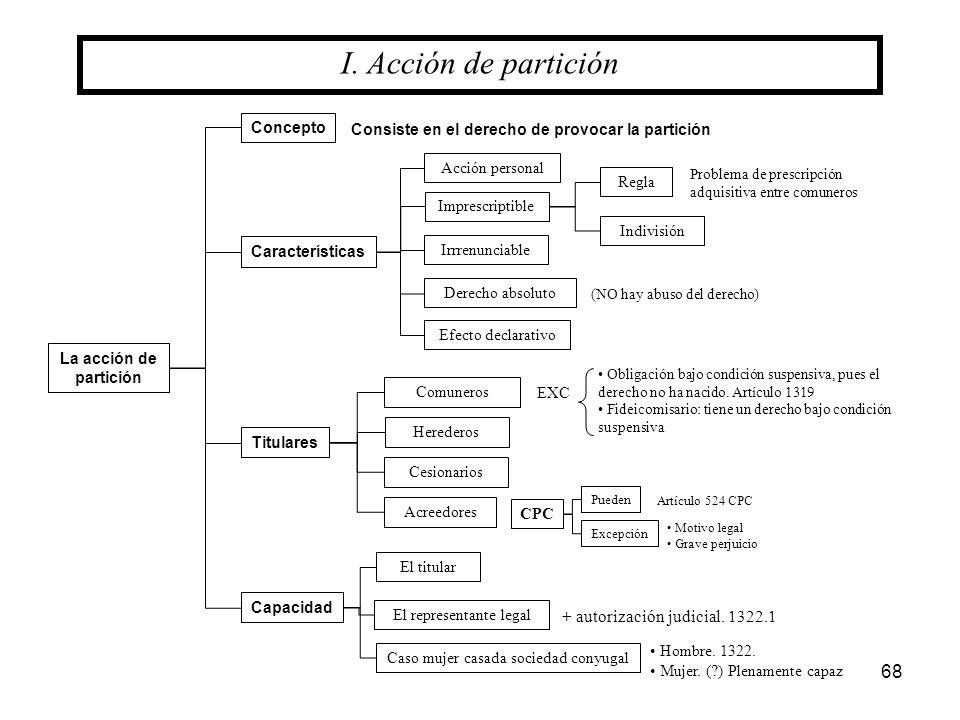 68 Concepto La acción de partición Características Titulares Imprescriptible Irrrenunciable Regla Indivisión Capacidad I. Acción de partición Acción p