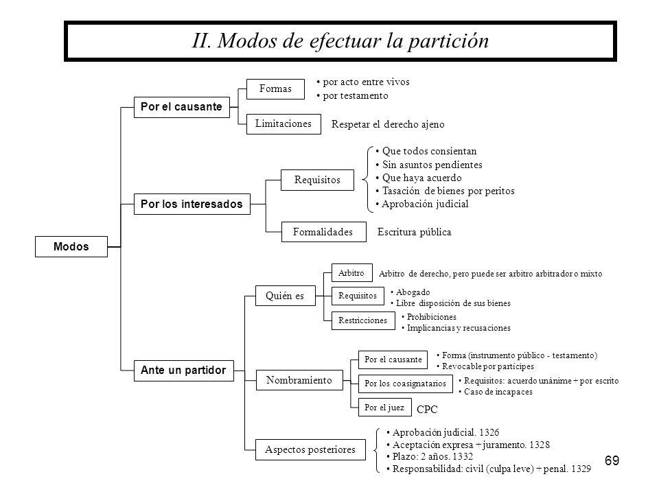 69 II. Modos de efectuar la partición Por el causante Modos Por los interesados Requisitos Formalidades Formas Limitaciones por acto entre vivos por t