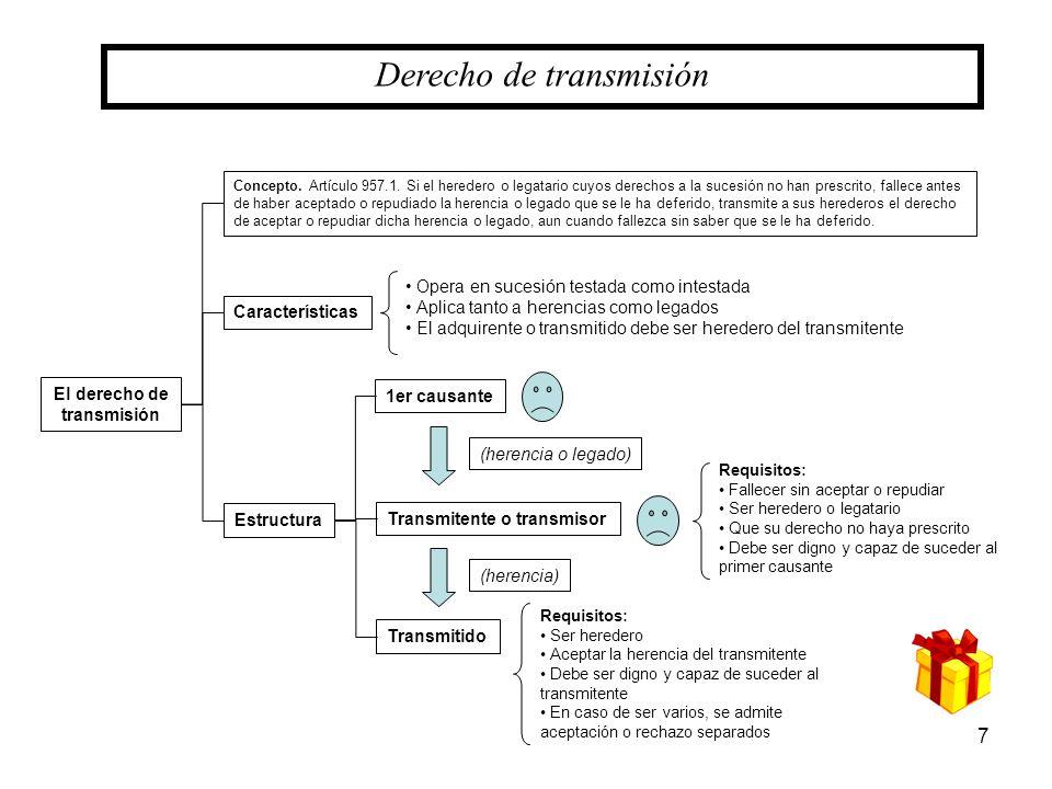 7 Derecho de transmisión Características El derecho de transmisión Estructura Concepto. Artículo 957.1. Si el heredero o legatario cuyos derechos a la
