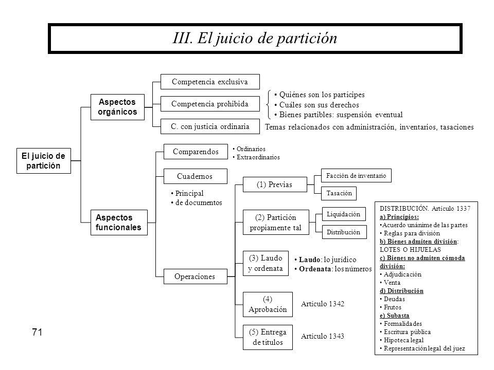 71 III. El juicio de partición Aspectos orgánicos El juicio de partición Aspectos funcionales Comparendos Cuadernos Operaciones (3) Laudo y ordenata (