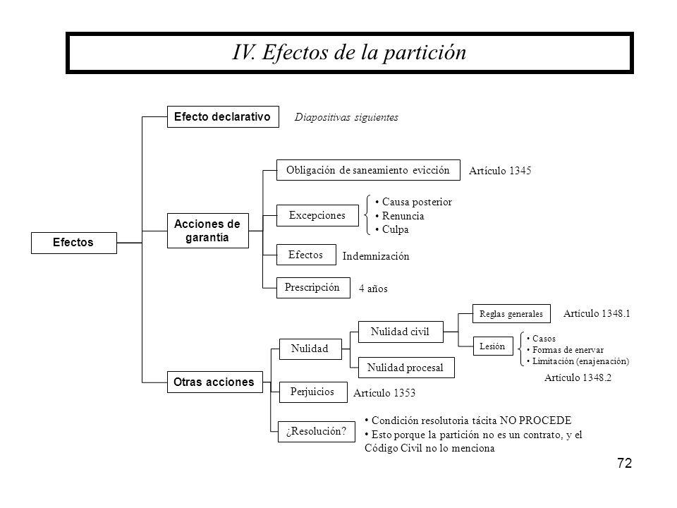 72 IV. Efectos de la partición Acciones de garantía Efectos Obligación de saneamiento evicción Excepciones Otras acciones Efecto declarativo Efectos C