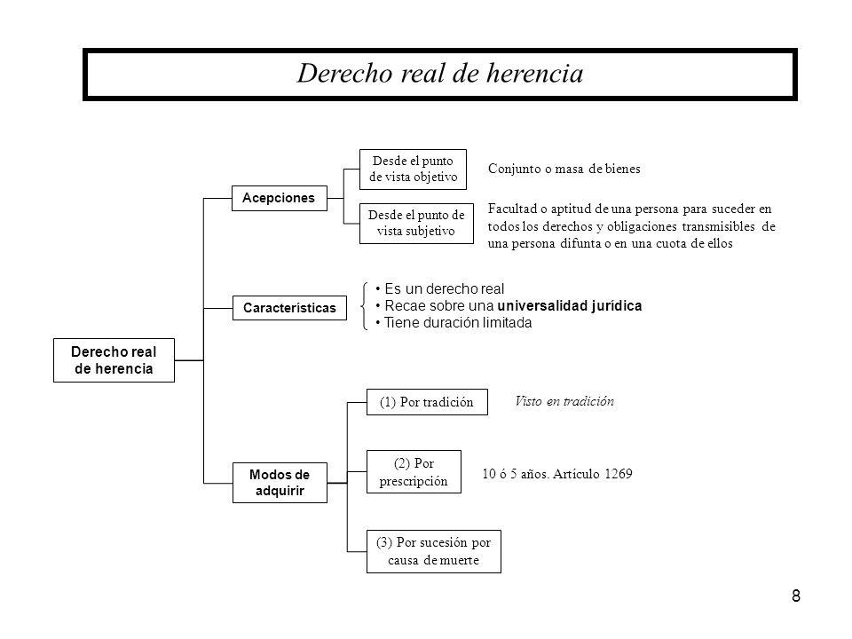 8 Derecho real de herencia Acepciones Desde el punto de vista objetivo Desde el punto de vista subjetivo Características Es un derecho real Recae sobr
