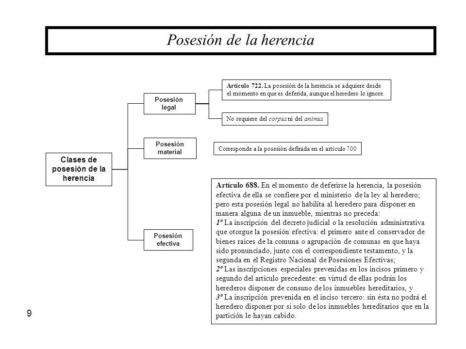 9 Posesión de la herencia Clases de posesión de la herencia Posesión legal Posesión material Posesión efectiva Artículo 722. La posesión de la herenci