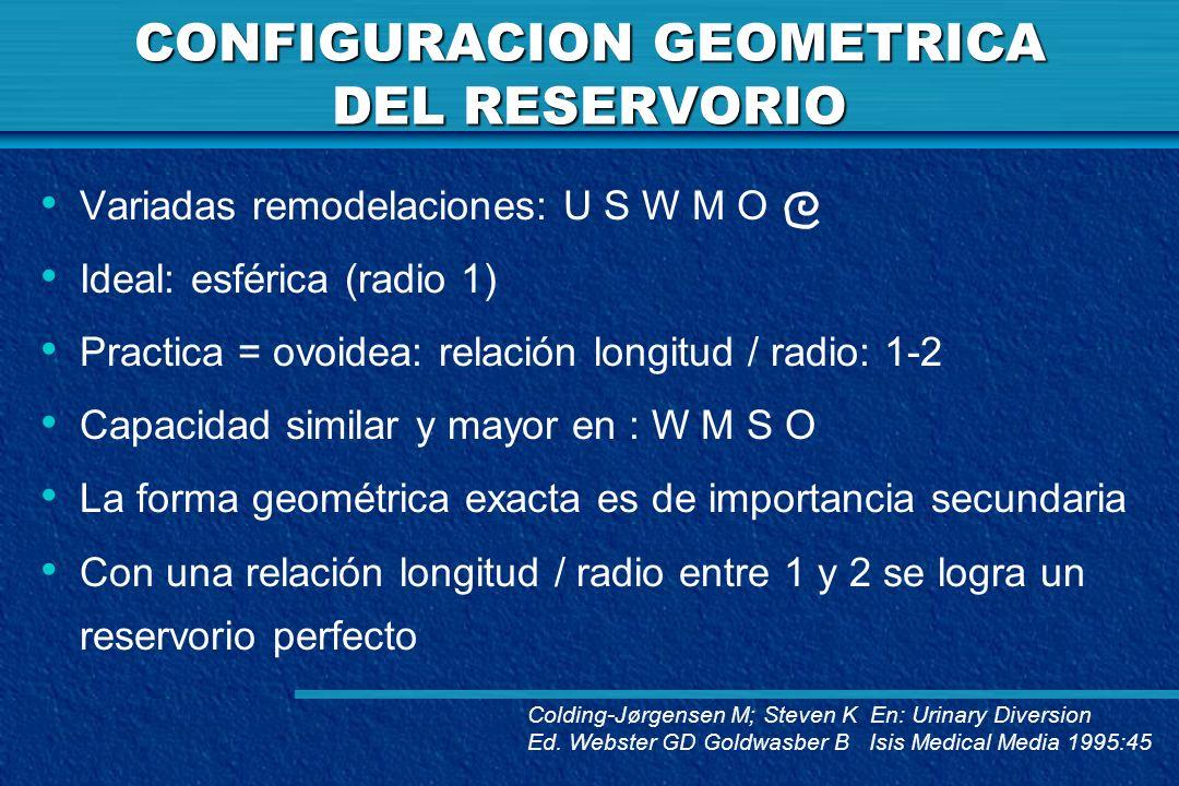 CONFIGURACION GEOMETRICA DEL RESERVORIO Variadas remodelaciones: U S W M O Ideal: esférica (radio 1) Practica = ovoidea: relación longitud / radio: 1-