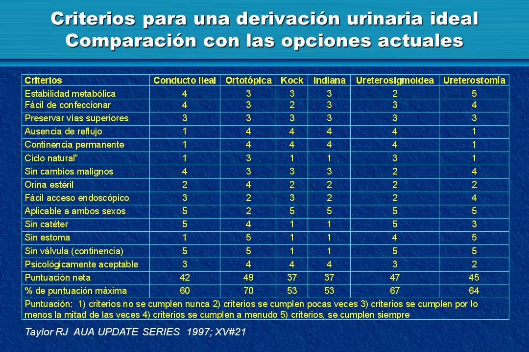 Criterios para una derivación urinaria ideal Comparación con las opciones actuales Taylor RJ AUA UPDATE SERIES 1997; XV#21