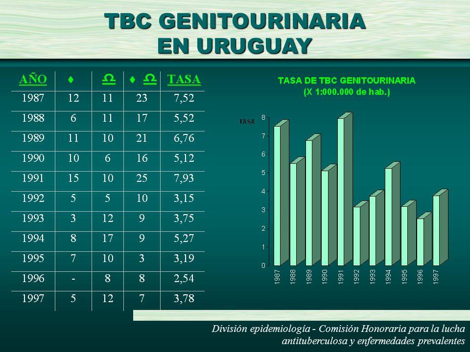 TBC GENITOURINARIA EN URUGUAY División epidemiología - Comisión Honoraria para la lucha antituberculosa y enfermedades prevalentes