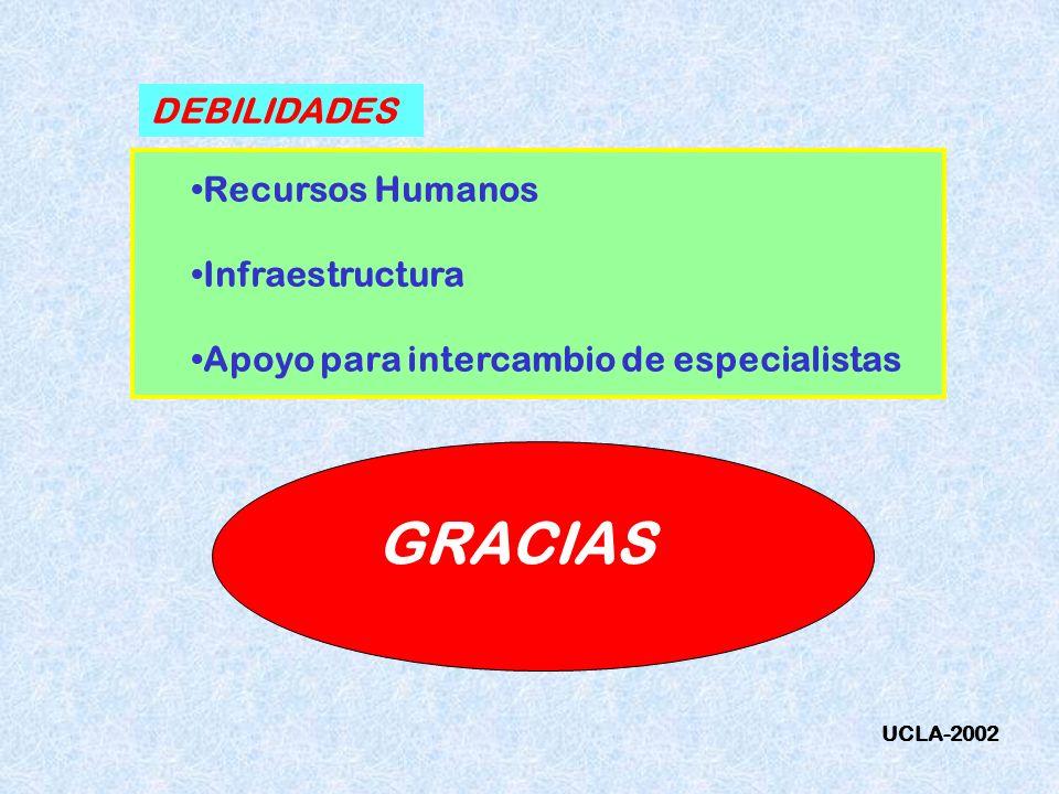 DEBILIDADES Recursos Humanos Infraestructura Apoyo para intercambio de especialistas GRACIAS UCLA-2002