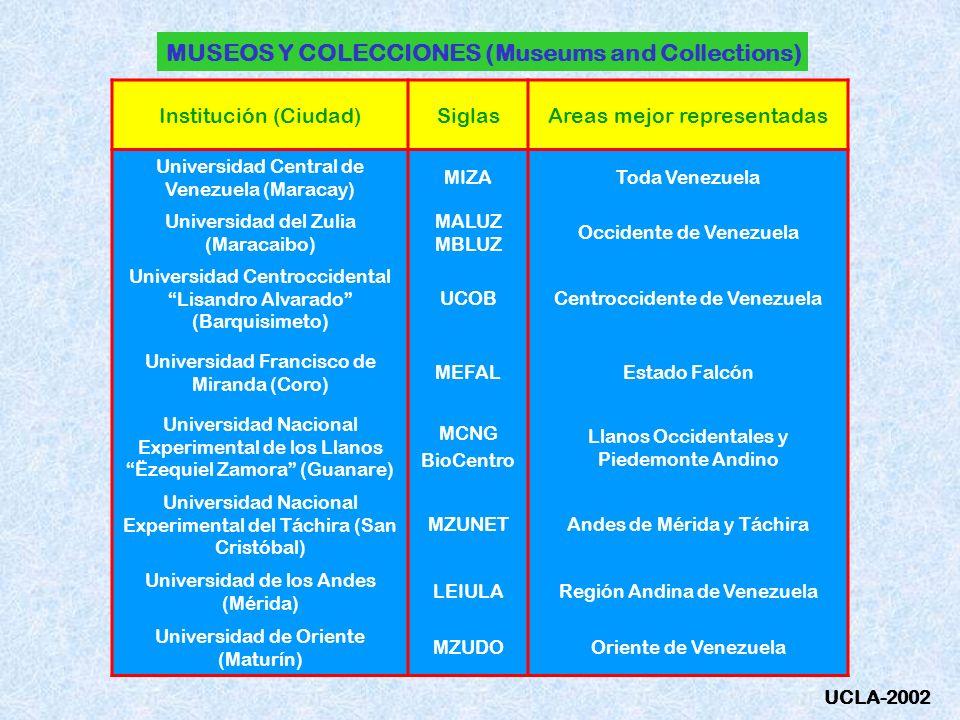MUSEOS Y COLECCIONES (Museums and Collections) Institución (Ciudad)SiglasAreas mejor representadas Universidad Central de Venezuela (Maracay) MIZAToda