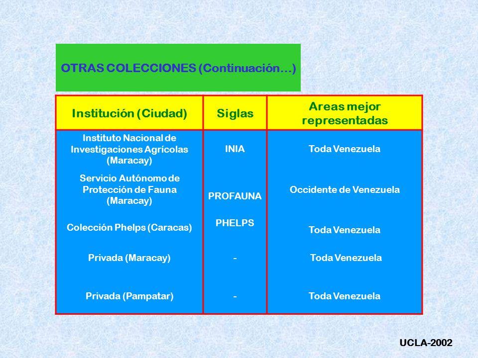 OTRAS COLECCIONES (Continuación…) Institución (Ciudad)Siglas Areas mejor representadas Instituto Nacional de Investigaciones Agrícolas (Maracay) INIAT