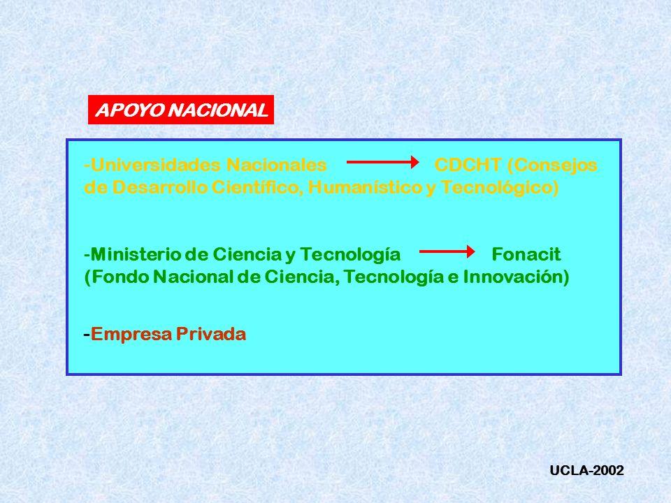 APOYO NACIONAL -Universidades Nacionales CDCHT (Consejos de Desarrollo Científico, Humanístico y Tecnológico) -Ministerio de Ciencia y Tecnología Fona