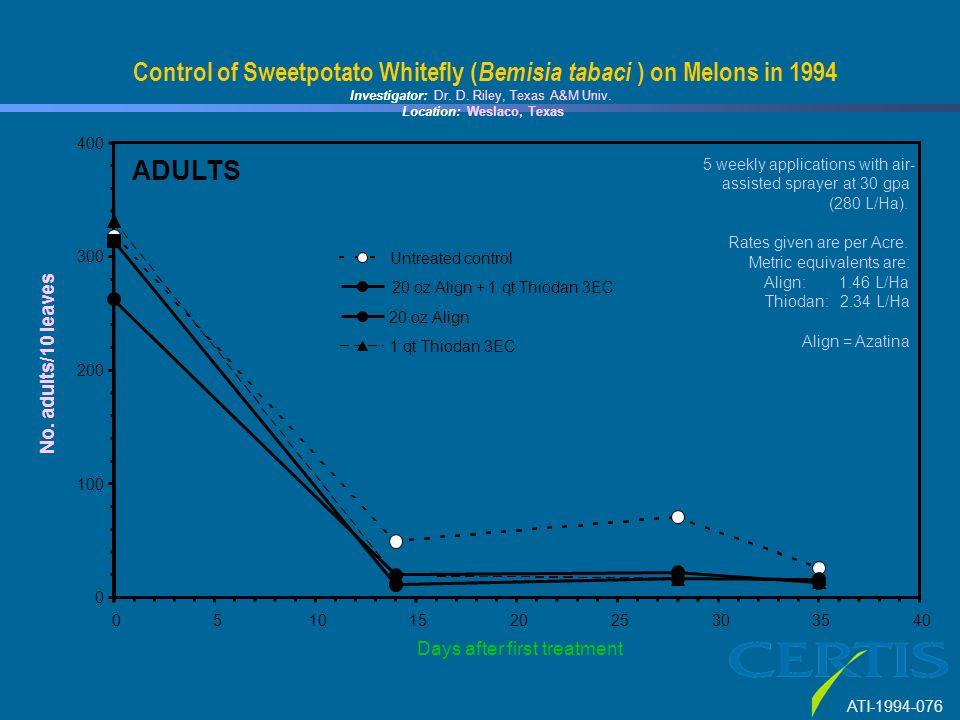 0 100 200 300 400 0510152025303540 Days after first treatment No. adults/10 leaves Untreated control 20 oz Align + 1 qt Thiodan 3EC 20 oz Align 1 qt T
