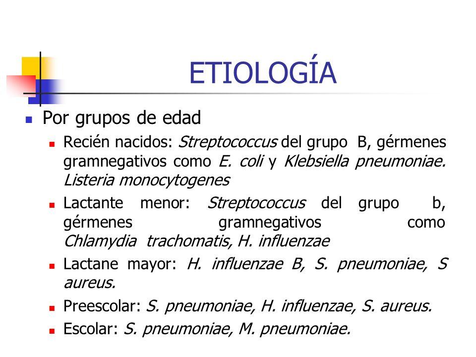 ETIOLOGÍA Por agente etiológico: Virales: VSR, parainfluenza (1-3), influenza (A,B) Adenovirus, Enterovirus. Bacteriana: Streptococcus pneumoniae, Hem