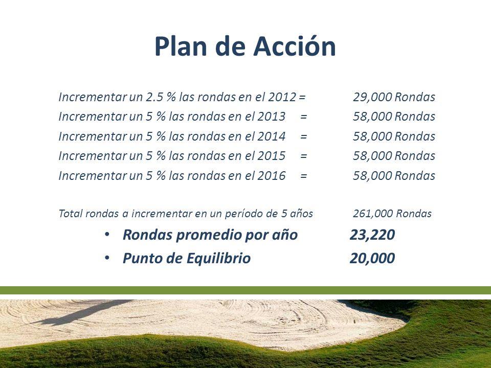 Plan de Acción Incrementar un 2.5 % las rondas en el 2012 = 29,000 Rondas Incrementar un 5 % las rondas en el 2013 =58,000 Rondas Incrementar un 5 % las rondas en el 2014 = 58,000 Rondas Incrementar un 5 % las rondas en el 2015 = 58,000 Rondas Incrementar un 5 % las rondas en el 2016 = 58,000 Rondas Total rondas a incrementar en un período de 5 años261,000 Rondas Rondas promedio por año 23,220 Punto de Equilibrio20,000