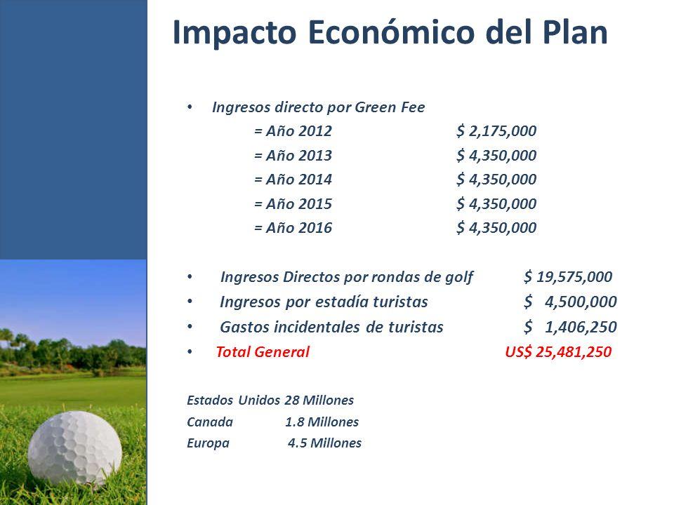 Impacto Económico del Plan Ingresos directo por Green Fee = Año 2012$ 2,175,000 = Año 2013$ 4,350,000 = Año 2014$ 4,350,000 = Año 2015$ 4,350,000 = Año 2016$ 4,350,000 Ingresos Directos por rondas de golf$ 19,575,000 Ingresos por estadía turistas$ 4,500,000 Gastos incidentales de turistas$ 1,406,250 Total General US$ 25,481,250 Estados Unidos 28 Millones Canada 1.8 Millones Europa 4.5 Millones