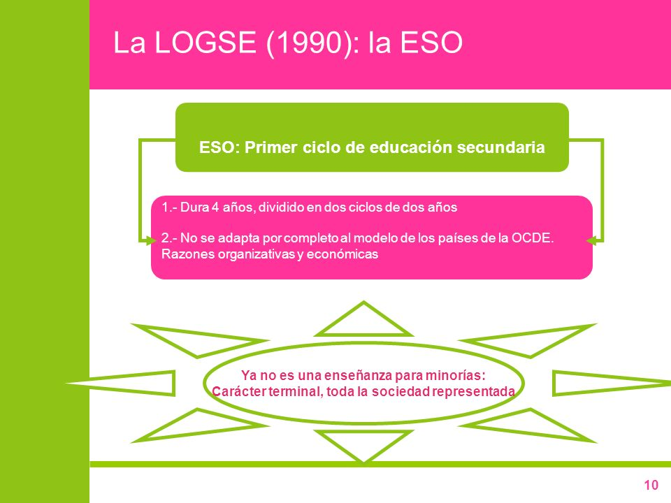10 La LOGSE (1990): la ESO ESO: Primer ciclo de educación secundaria 1.- Dura 4 años, dividido en dos ciclos de dos años 2.- No se adapta por completo